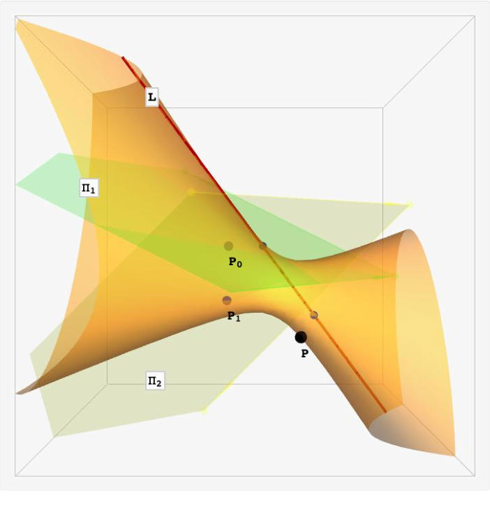 Graph - Constructing conics in space