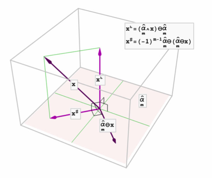 Graph - The triangle components